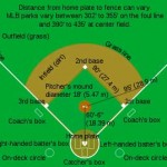 Diagram of a Baseball Field